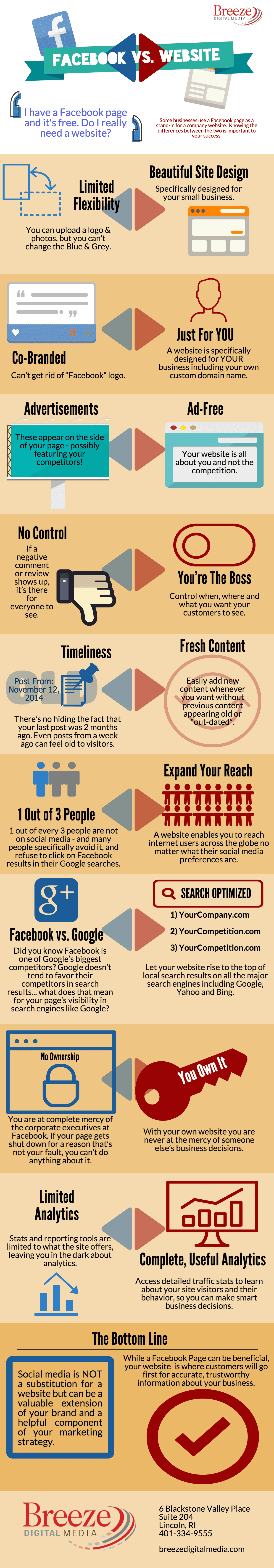Facebook Business Page Vs Company Website Infographic Shared By IBeFound Facebook Website Builder NZ